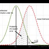 Figure 2: Probability of a Type II Error