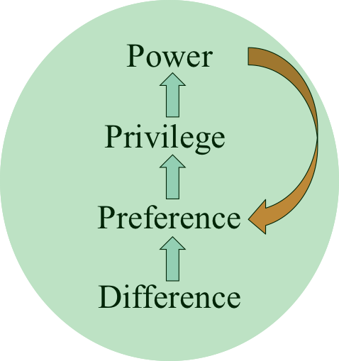 essays authority power Importance of power and authority in public administrations – essay sometimes, the terms 'power' and authority are used synonymously but they are separate, though closely related, concepts.