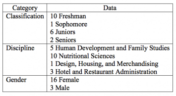 Table 1. Demographics of Student Participants (N=19)