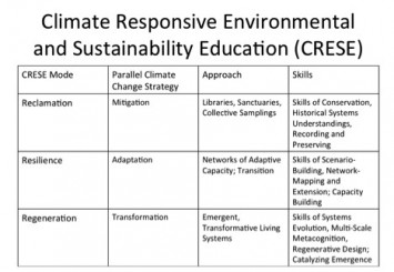 Figure 1. Reclamation, Resilience, and Regeneration as Simultaneous Approaches for Climate-Responsive Environmental and Sustainability Education (own research)
