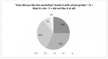 Figure 10: Illustration of the workshop evaluation results showing the affinity to the workshop by the participating students (n=56)