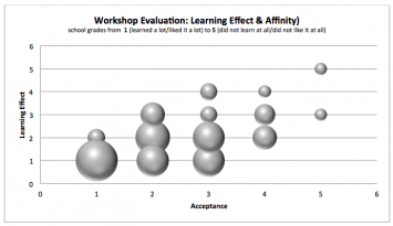 Figure 11: Illustration of the workshop evaluation results (Table 4) by the participating students (n=56)