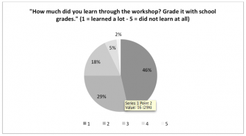 Figure 9: Illustration of the workshop evaluation results showing the learning effect of the workshop by the participating students (n=56)