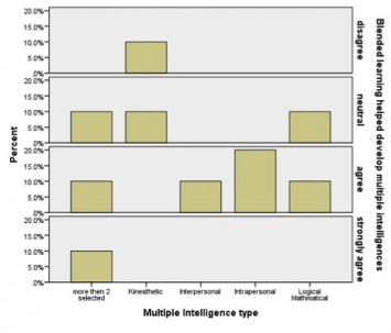 Figure 3: student's perception that blended learning helped develop multiple intelligences.