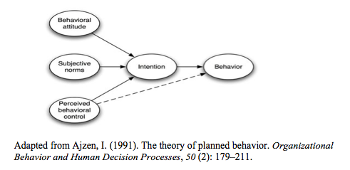 reframing humankind s relationship nature contributions from  figure 1 theory of planned behavior
