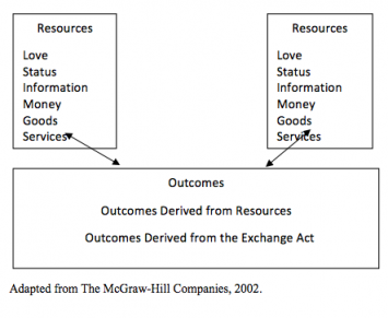 Figure 2: Homans' Social Exchange Theory