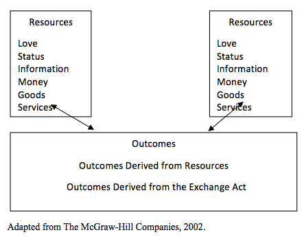 reframing humankind s relationship nature contributions from  figure 2 h s social exchange theory