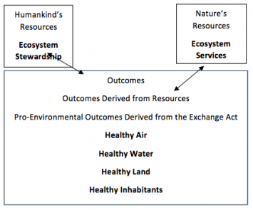 Figure 3: Social Exchange Theory Applied to Ecosystem Services