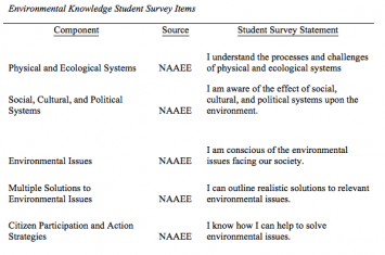 Figure 1: Environmental Knowledge Student Survey Items