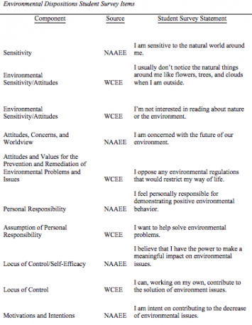 Figure 2: Environmental Dispositions Student Survey Items