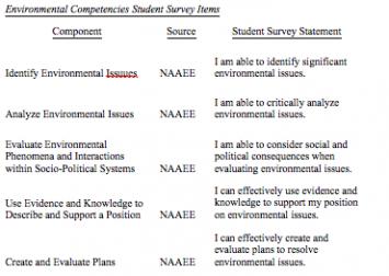Figure 3: Environmental Competencies Student Survey Items