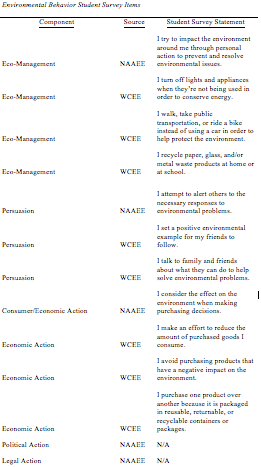 Figure 4: Environmental Behavior Student Survey Items