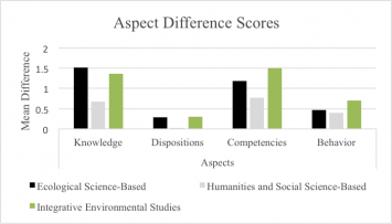Figure 5: Aspect difference scores by pedagogical perspective.