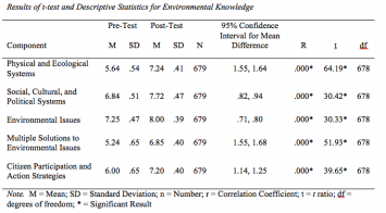 Table 2: Results of t-test and Descriptive Statistics for Environmental Knowledge