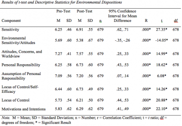 Table 3: Results of t-test and Descriptive Statistics for Environmental Dispositions