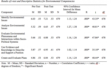 Table 4: Results of t-test and Descriptive Statistics for Environmental Competencies