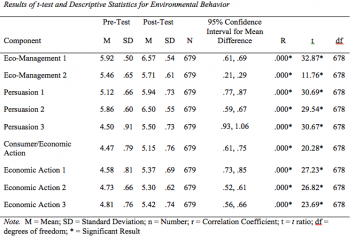 Table 5: Results of t-test and Descriptive Statistics for Environmental Behavior