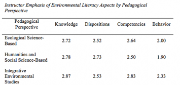 Table 6: Instructor Emphasis of Environmental Literacy Aspects by Pedagogical Perspective