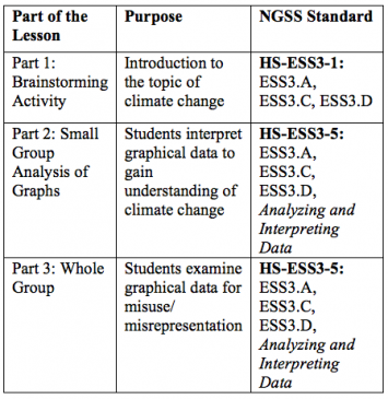 Figure 2: Parts of lesson connections to NGSS