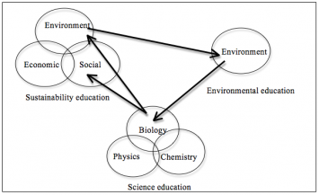 Figure 1: Illustration of the connection between sustainability, environment and science education