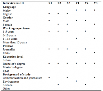 Table 1. Interviewees Profiles