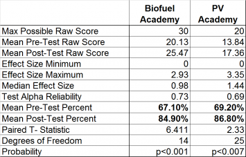 Table 1.  Pre- and Post- Test Scores for 2015 Renewable Energy Academy Participants.
