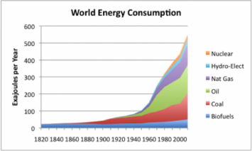 "Figure 1. World energy consumption by source, 1820 to 2000.  Based on Vaclav Smil estimates from ""Energy Transitions: History, Requirements and Prospects"", together with BP Statistical Data for 1965 and subsequent years. (From Vlachogianni and Valvanidis, 2013)."
