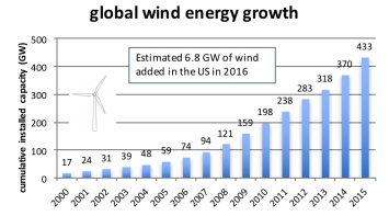 Figure 2a.  Growth in the global installed capacity of solar and wind generation.  Figures drawn from data obtained from the Global Wind Energy Council (GWEC, 2016), and Solar Power Europe (SPE, 2016), and the World BioEnergy Association (WBA, 2016).