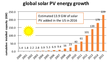 Figure 2b.  Growth in the global installed capacity of solar and wind generation.  Figures drawn from data obtained from the Global Wind Energy Council (GWEC, 2016), and Solar Power Europe (SPE, 2016), and the World BioEnergy Association (WBA, 2016).
