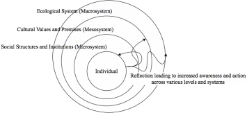 Figure 1: Critical whole systems thinking' embeds Watts et al.'s Four Steps to Critical Thinking into a slightly modified version of Bronfenbrenner's Ecological Systems Theory model.