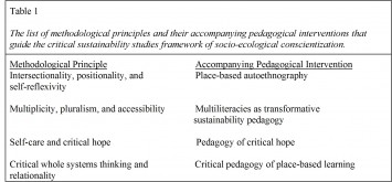 Table 1  The list of methodological principles and their accompanying pedagogical interventions that guide the critical sustainability studies framework of socio-ecological conscientization.