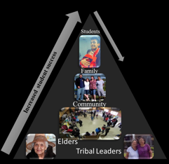 Figure 1. Schematic depicting differences in bottom-up and top-down approaches. Bottom-up results in increased recruitment and retention rates when students have a solid support system that includes family, community, elders, and tribal members. The top-down approach engages individual students without considering the support group, resulting in decreased retention rates.