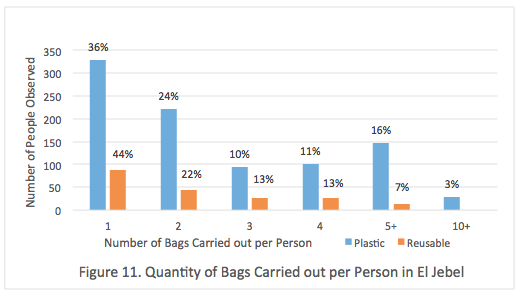 Figure 11. Quantity of Bags Carried out per Person in El Jebel