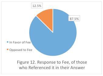 Figure 12. Response to Fee, of those who Referenced it in their Answer
