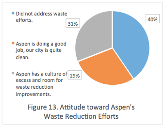 Figure 13. Attitude toward Aspen's Waste Reduction Efforts