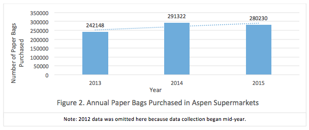 Figure 2. Annual Paper Bags Purchased in Aspen Supermarkets