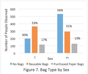 Figure 7. Bag Type by Sex