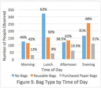 Figure 9.  Bag Type by Time of Day