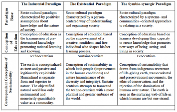 Table 1: Framing Conceptions of Sustainability within Different Paradigm Theory Bases