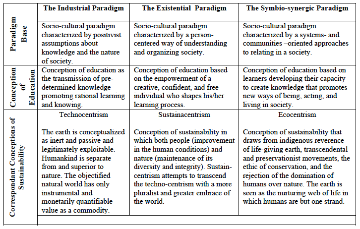Conceptions of Sustainability within the Redesigned K-12