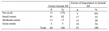 Table 2. Extent include EE and extent of importance to include EE.