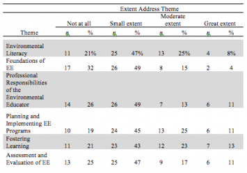Table 3. Extent respondents addressed preparation guidelines.