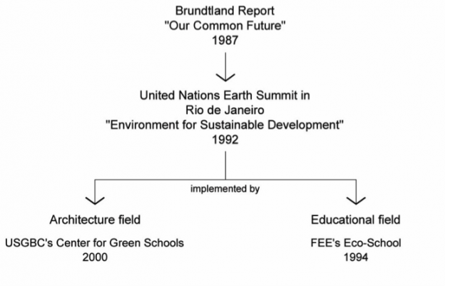 Figure 1.  The Historical Roots of the Green School and Its Parallel Movements