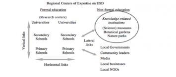 Figure 2: Conceptualization of RCEs (UNU, 2004)