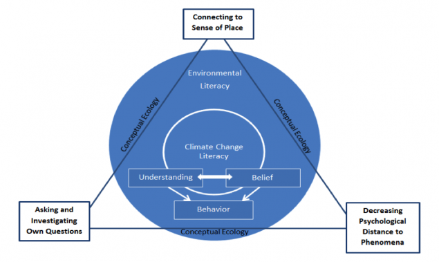 Figure 1. Learning Design Elements for Promoting Climate Change Literacy (Marzetta, 2016).