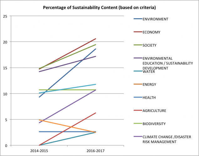 Figure 2 Percentage of sustainability content based on criteria for Bachelor of Science in Mathematics