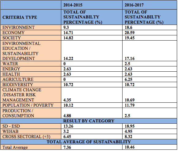 Table 1 Result of percentage of sustainability content for Bachelor of Science in Mathematics