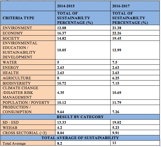 Table 2 Result of sustainability content for Bachelor of Applied Science in Mathematics