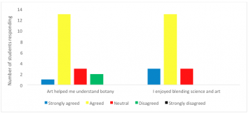 Figure 4: In a written survey, the number of students responding whether they 'strongly agreed', 'agreed', 'felt neutral' or 'disagreed' with the following statements: (1) Overall the art and the artistic perspectives helped me in understanding the botanical concepts/scientific processes, and (2) As a student not majoring in either science or art, I enjoyed blending science with art to learn the botany.