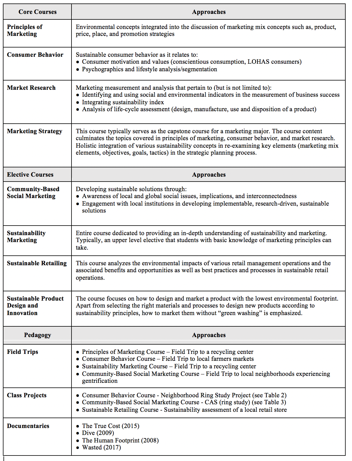 Using Sustainability As A Framework For Marketing Curricula And Pedagogy Journal Of Sustainability Education